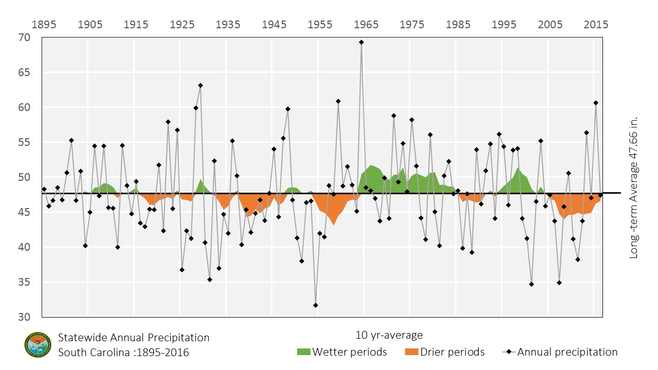 Chart of annual precipitation from 1895 to 2017.