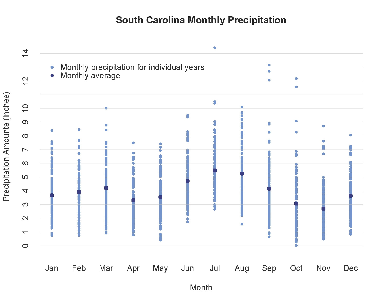 Chart of monthly precipitation showing seasonal changes from data ranging 1895 to 2016.